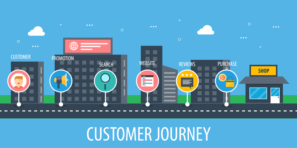Customer Journey co to